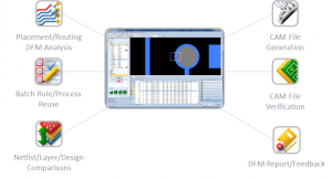 DFM-Grafik